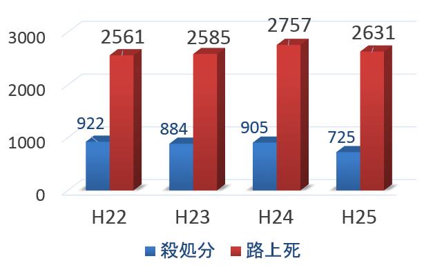 大分市における猫の殺処分数と路上死数の比較一覧グラフ