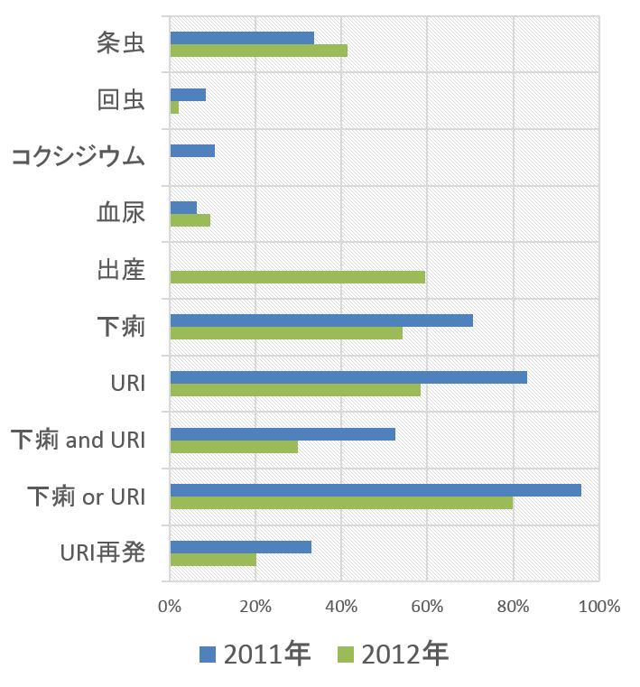 2011年と2012年における飯野シェルター収容猫の健康状態比較グラフ